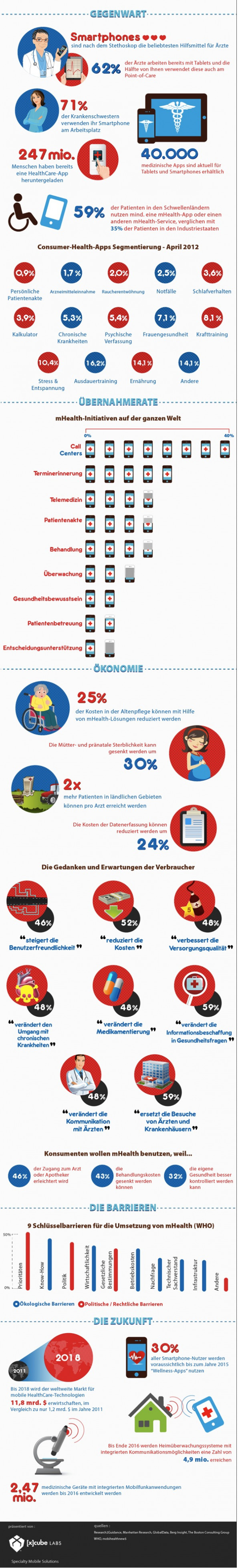 Infografik: Mobile Healthcare Infographic