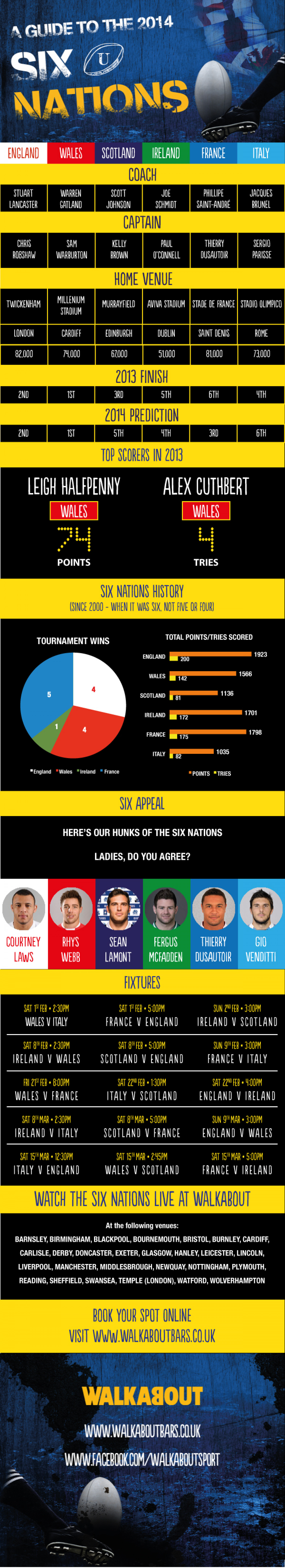 A Guide to the 2014 Six Nations Infographic