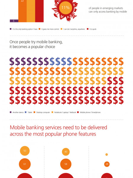 Money goes mobile Infographic