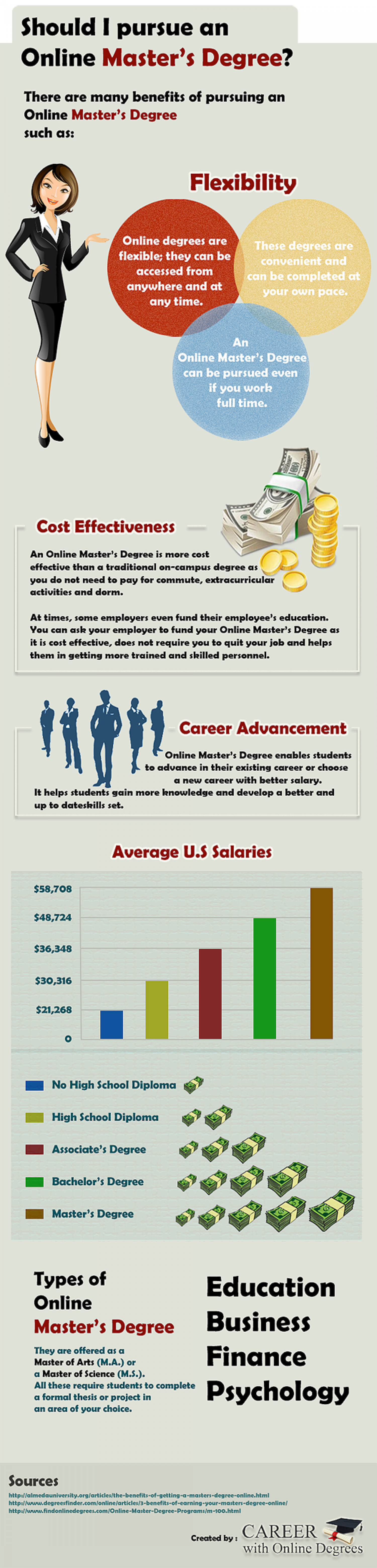 Infographic - Should I Pursue an Online Master's Degree Infographic