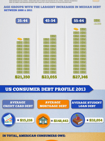 2013 Debt Statistics for US Consumers Infographic
