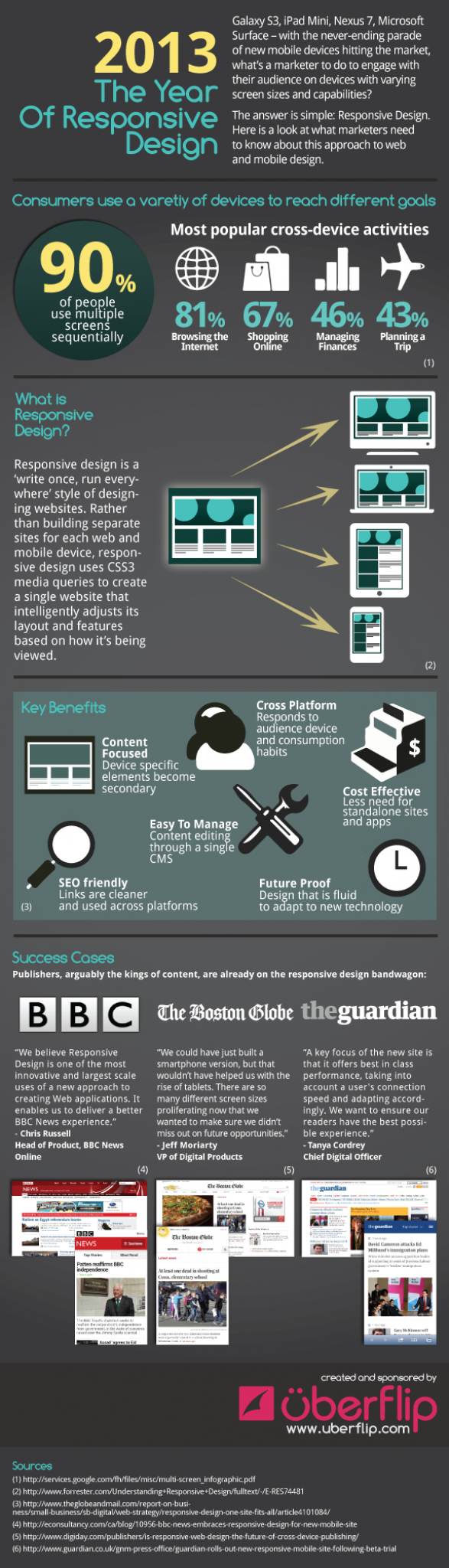 INFOGRAPHIC: 2013 The Year of Responsive Design
