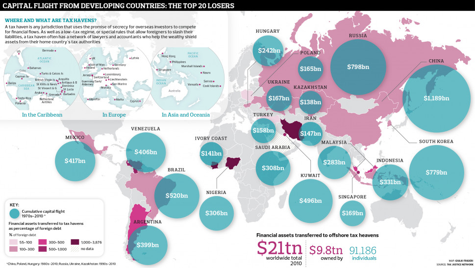 21 trillions dollars in escape towards fiscal paradises Infographic