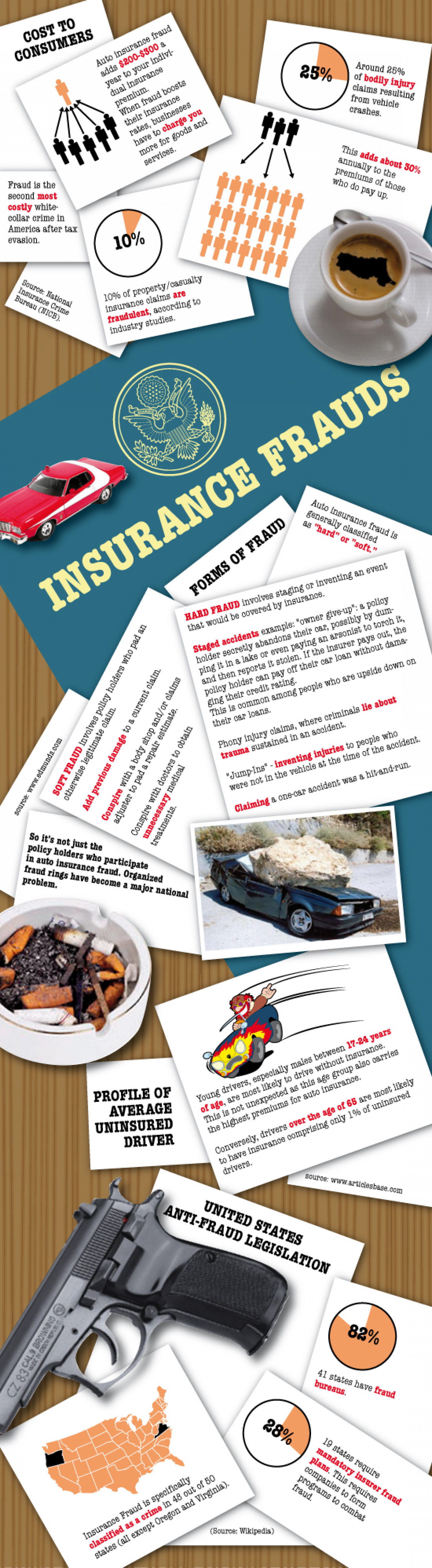 Infographic About Auto Insurance Fraud Infographic