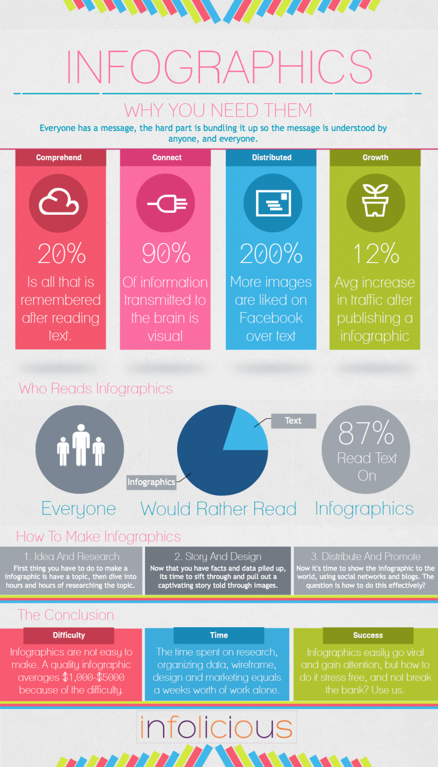 Infographic About Infographics Infographic