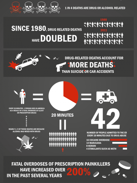 Infographic: Alcohol and Drug Related Deaths Infographic