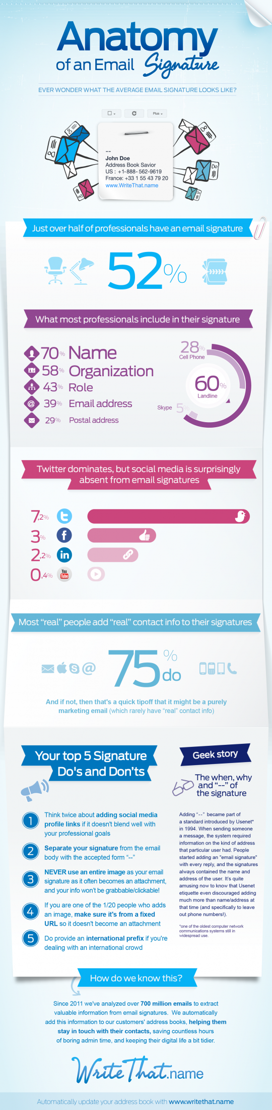 INFOGRAPHIC: Anatomy of an Email Signature