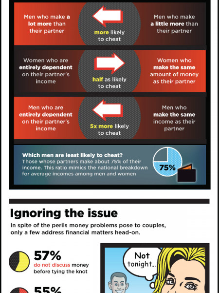 Avoiding money problems in relationships Infographic