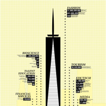 Reasons to Do Business in NYC Infographic