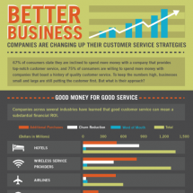Better Business Infographic