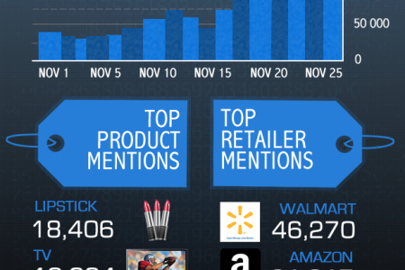 Infographic: Black Friday Social Media Madness Infographic