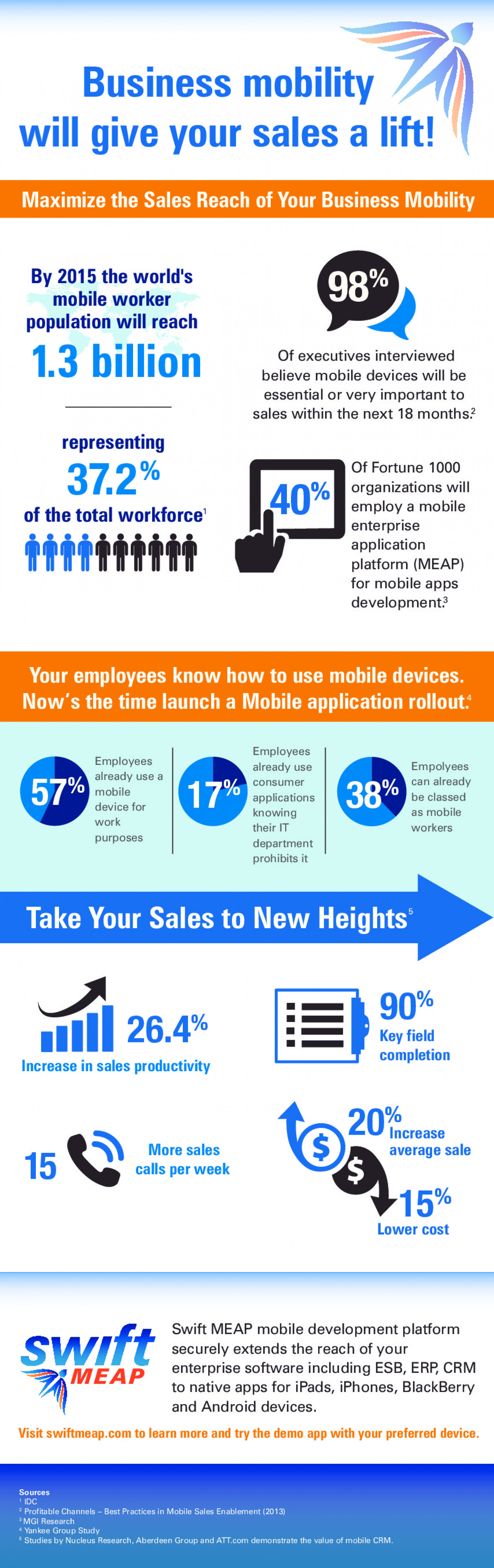 Business Mobility Will Give Your Sales A Lift! Infographic