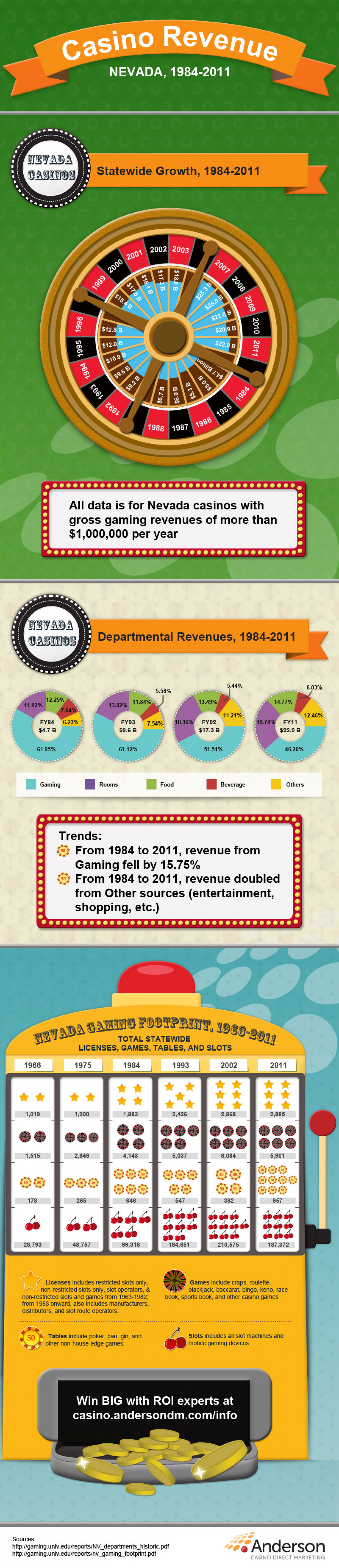 INFOGRAPHIC: CASINO REVENUE - NEVADA CASINOS - 1984 TO 2011 Infographic