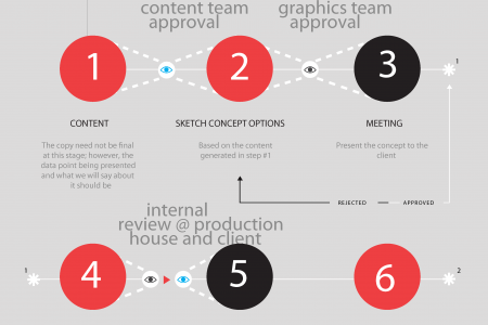Infographic Collaboration Made Simple Infographic