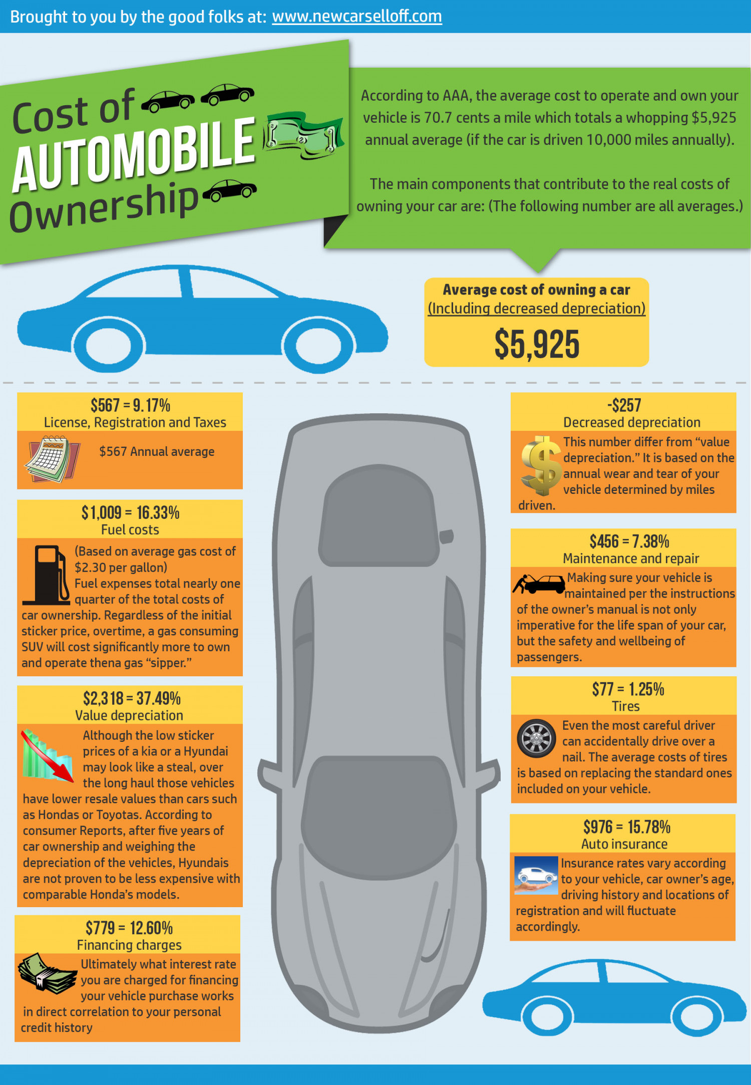 Cost of Automobile Ownership Infographic