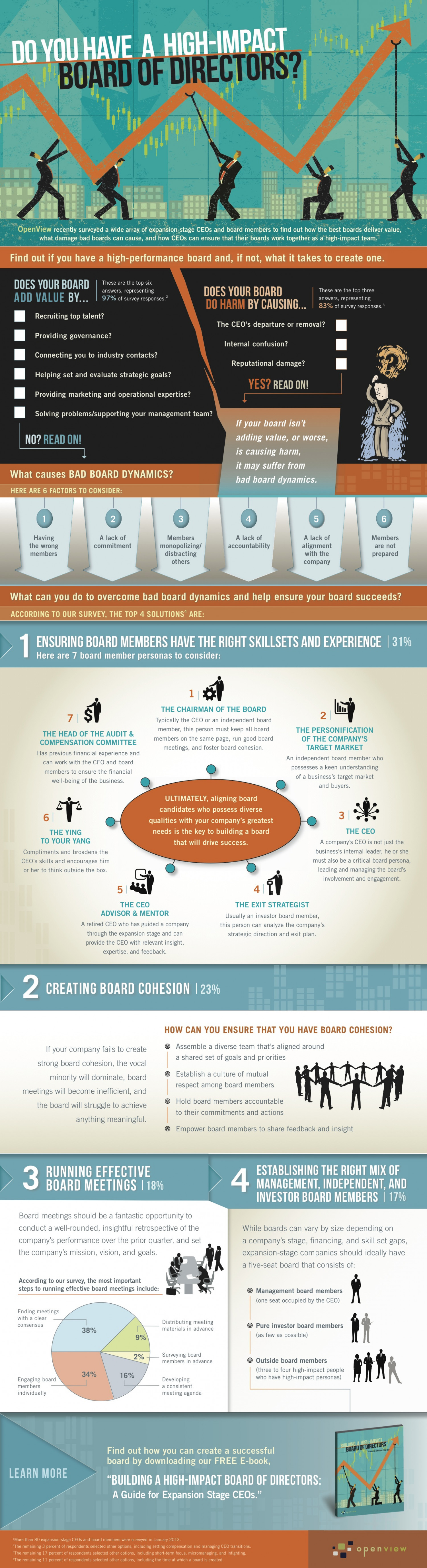 Do You Have a High-Impact Board of Directors? Infographic