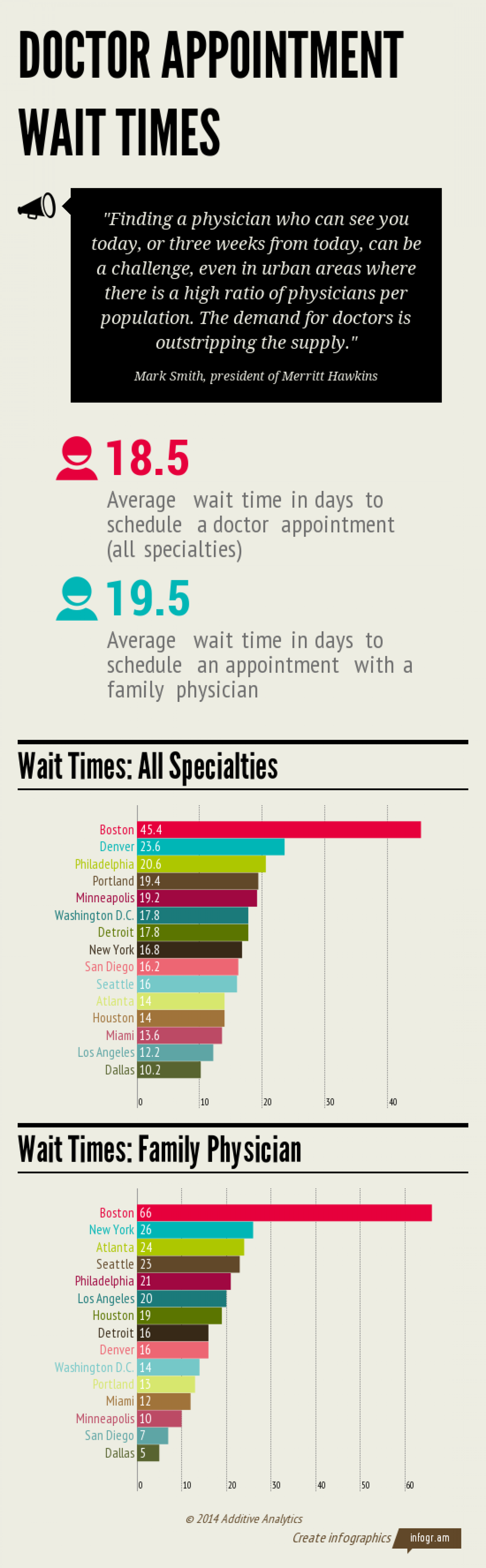 Doctor Appointment Wait Times Infographic
