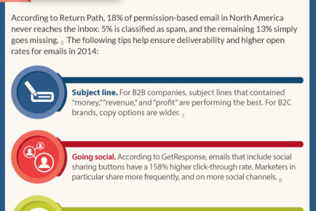 Infographic: Email Marketing Trends In 2014 Infographic