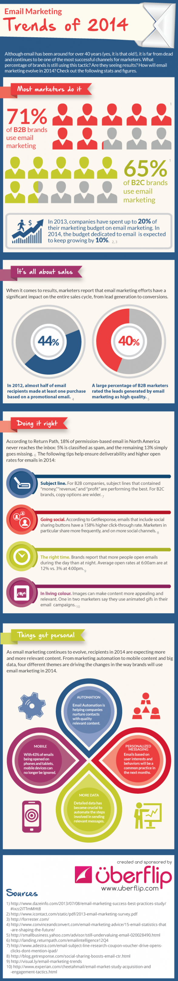 Infographic: Email Marketing Trends In 2014