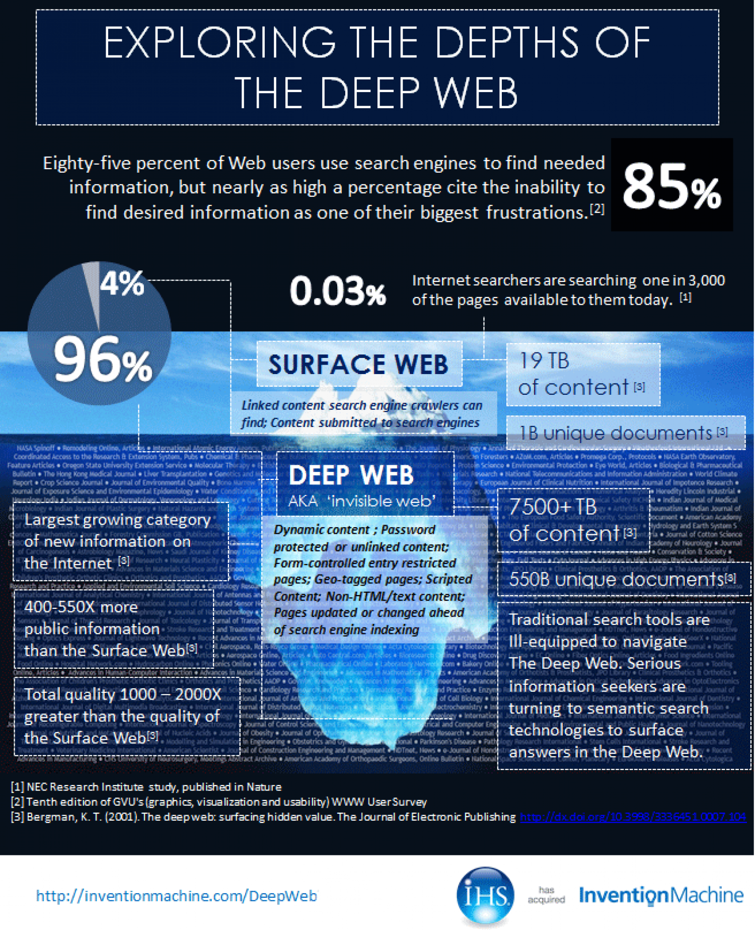 Exploring the Deep Web with Semantic Search Infographic