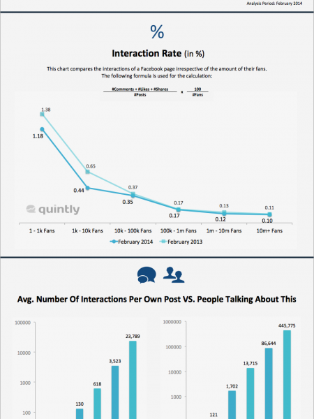 February 2014: The Average Facebook Page Performance Infographic