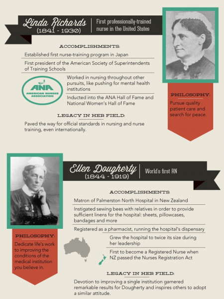 Fifteen people who had the biggest impact on nursing Infographic