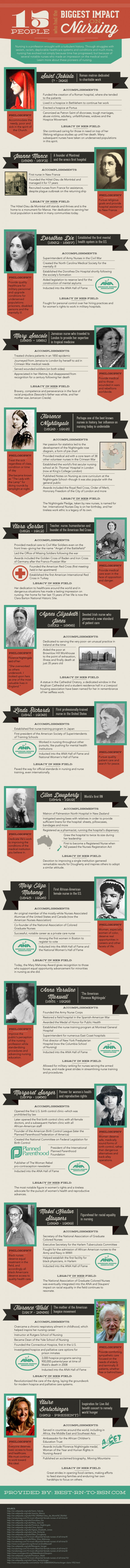 INFOGRAPHIC: Fifteen people who had the biggest impact on nursing