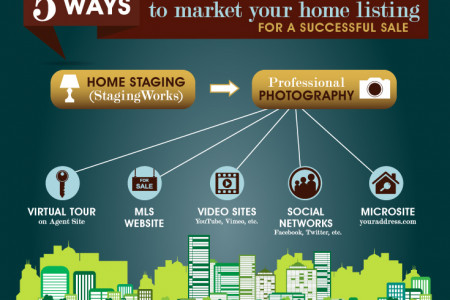 INFOGRAPHIC: FIVE WAYS TO MARKET YOUR TORONTO HOME LISTING Infographic