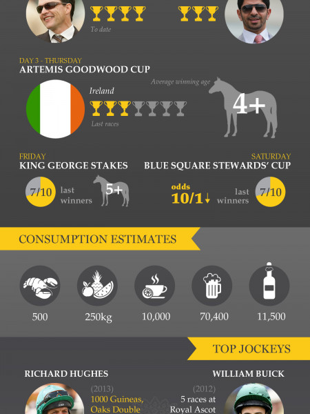 Glorious Goodwood Infographic