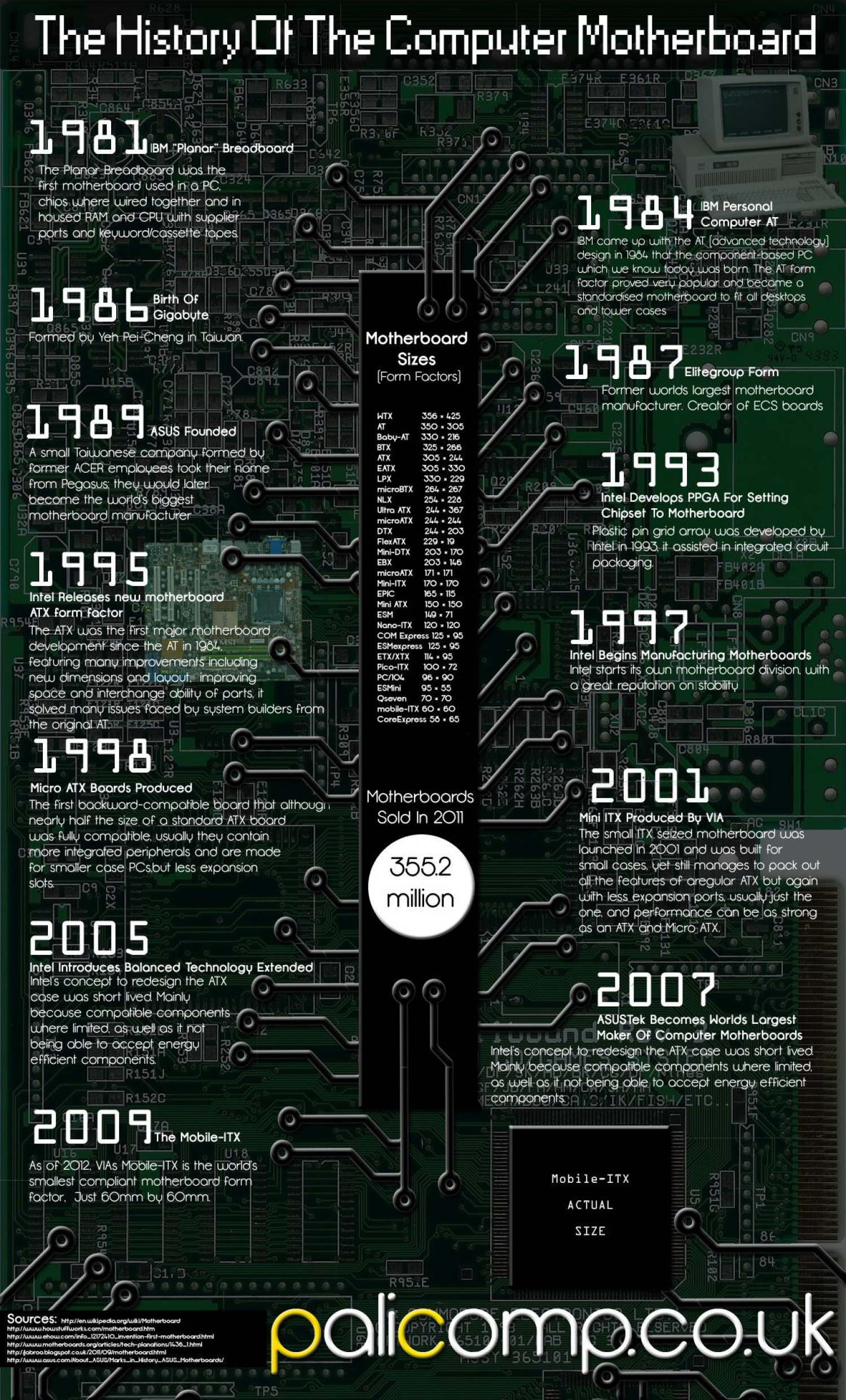 History Of The Computer Motherboard Infographic