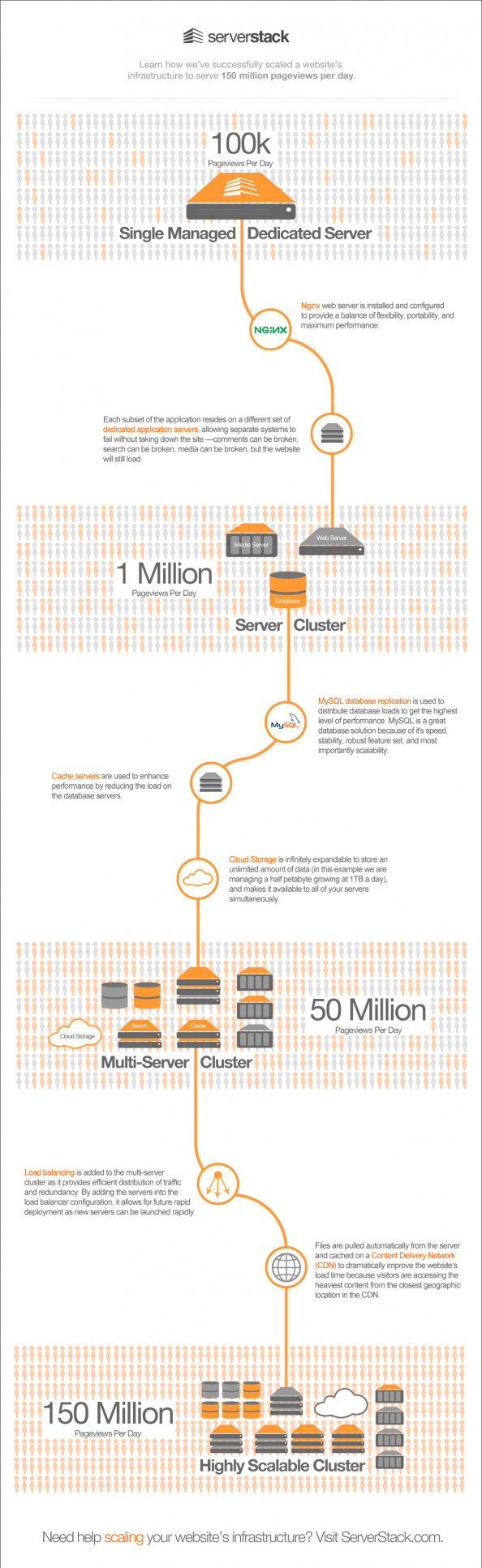 How a Hosting Company Scaled a Website that Serves 150 Million Pageviews Per Day Infographic