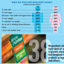 How Consumers Choose Healthful Foods Infographic