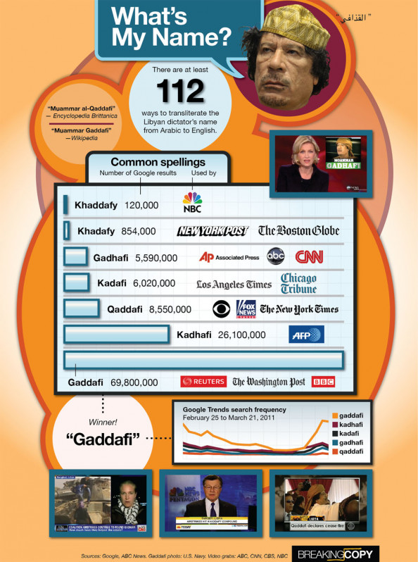 Infographic: How do you spell Gaddafi? Infographic
