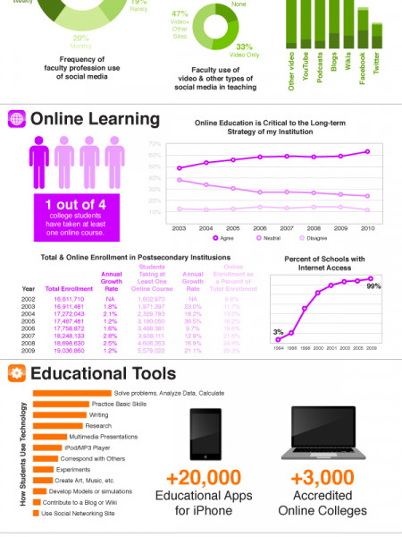 Infographic: How Technology is Facilitating Education Infographic
