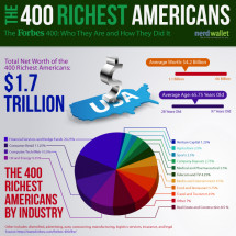 How the Richest 400 Americans Got Rich Infographic