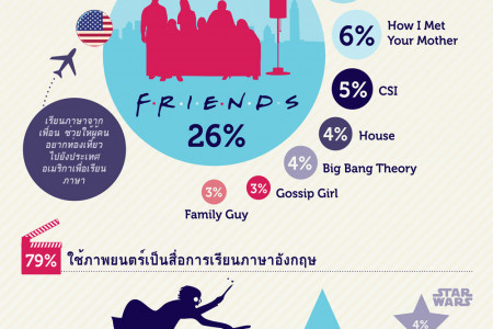Infographic: How to learn English, Thai Infographic