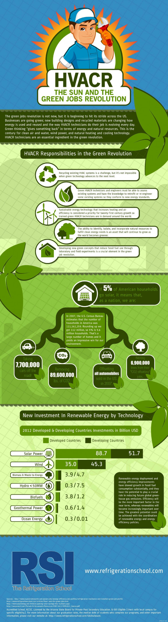 Infographic: HVACR, the Sun and the Green Jobs Revolution