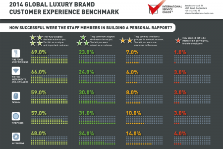 2014 Global luxury Brand Customer Experience Benchmark 3 Infographic