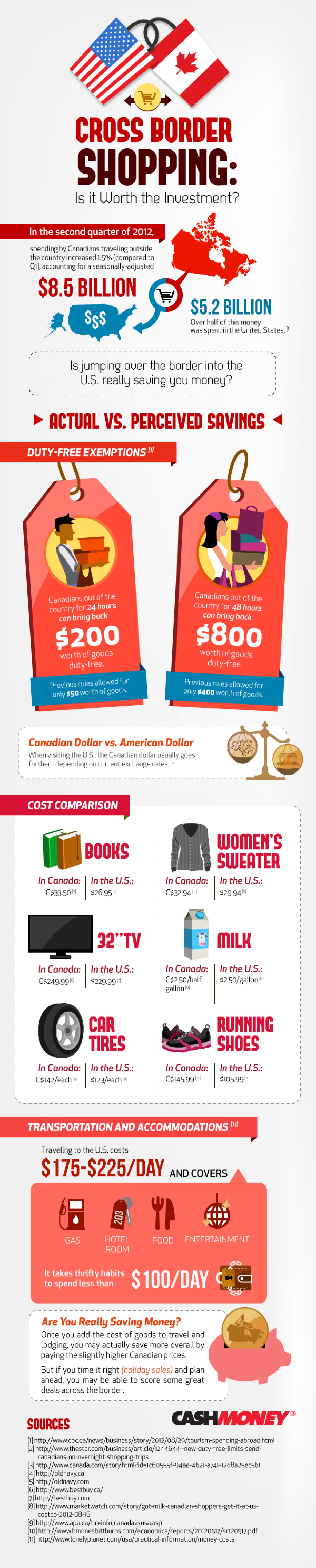Is Cross-Border Shopping Worth The Trip? Infographic
