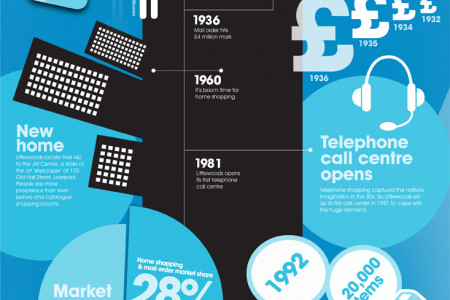 Infographic: Littlewoods Through The Ages Infographic