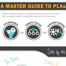 Master Guide to PLAs Infographic