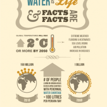Infographic of the Future of Water in Developing Countries Infographic
