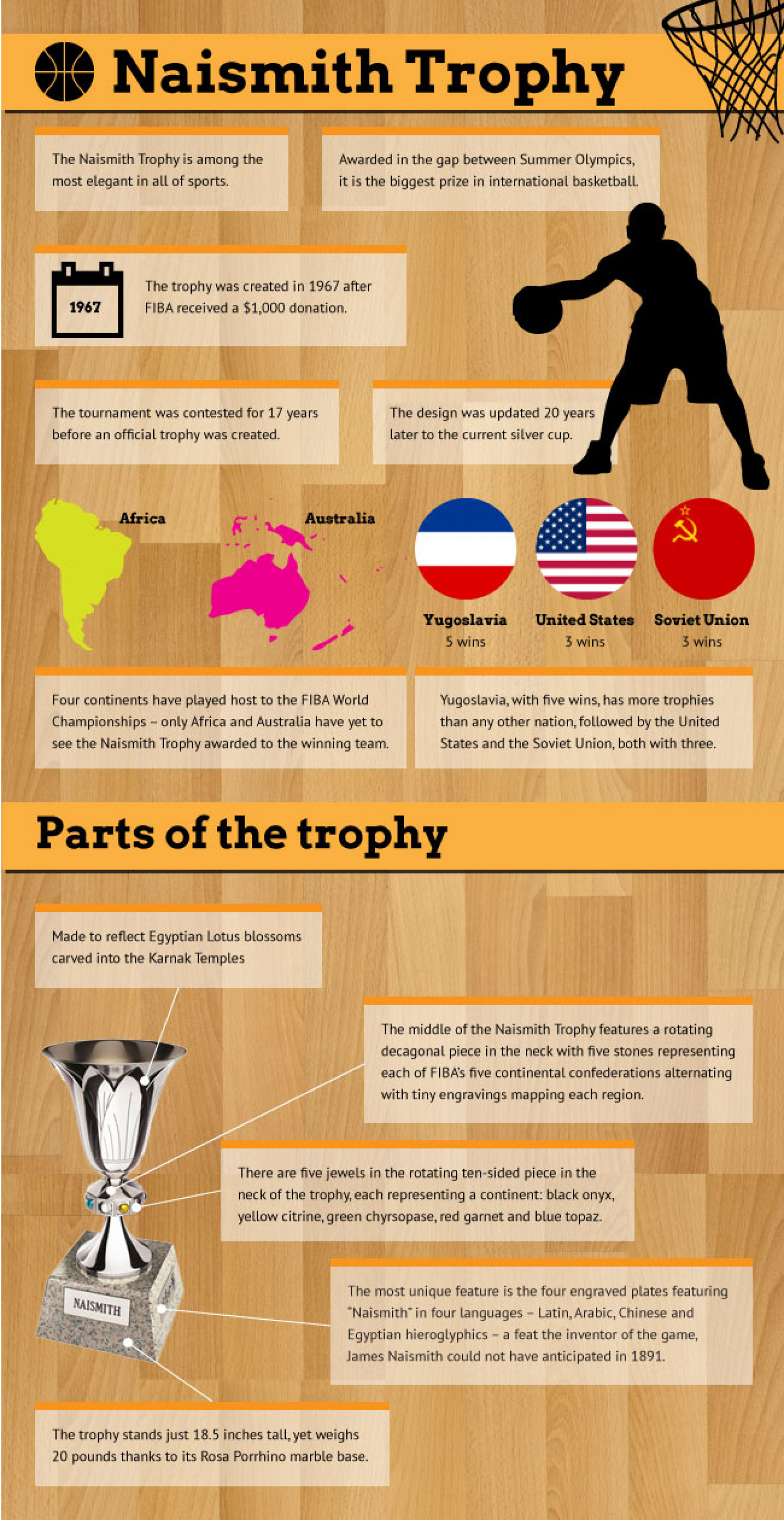Infographic of the Naismith Trophy Infographic