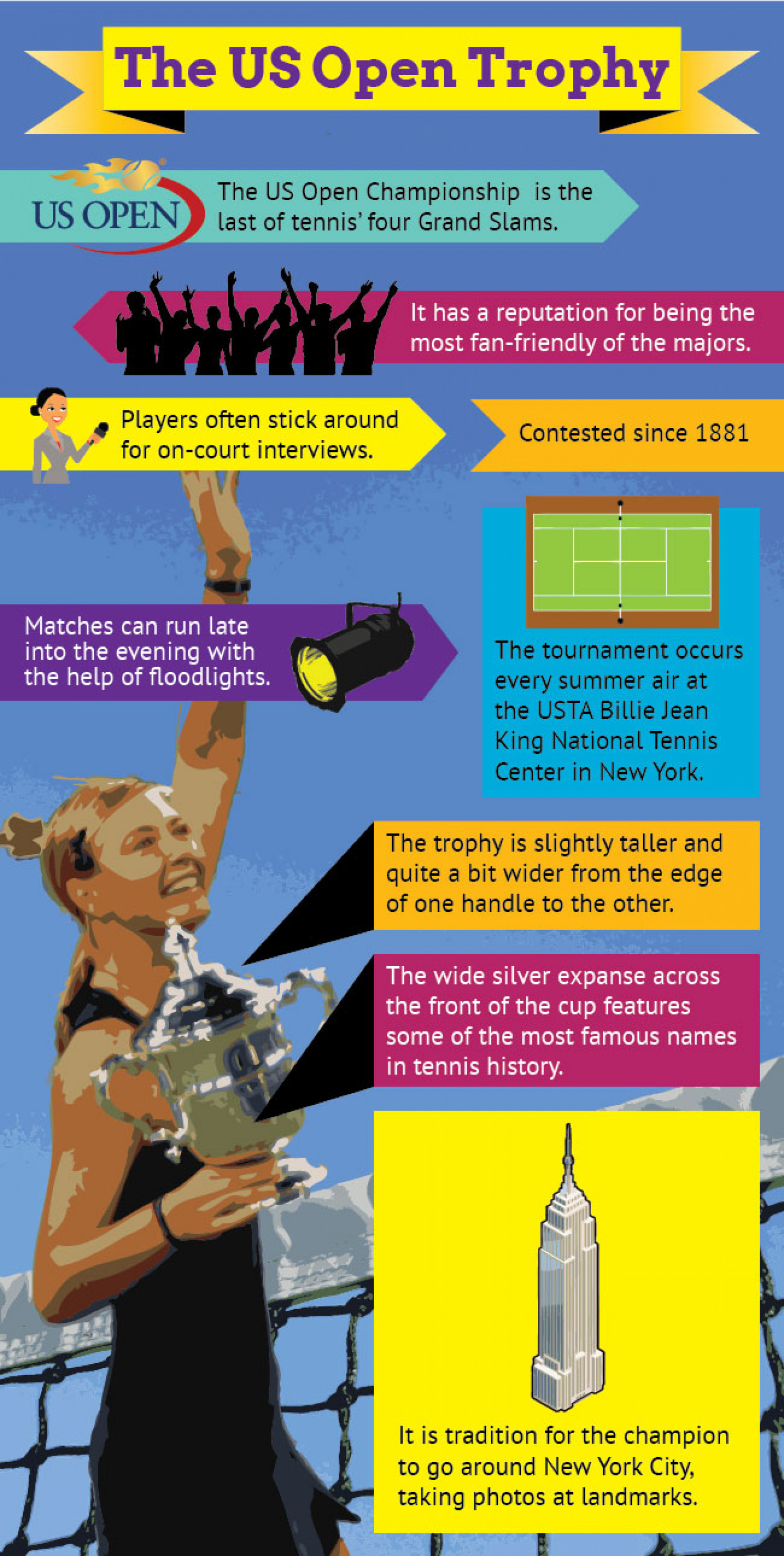 Infographic of The US Open Tennis Trophy Infographic