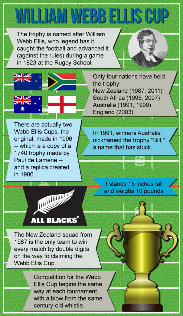Infographic of the Webb Ellis Cup Infographic