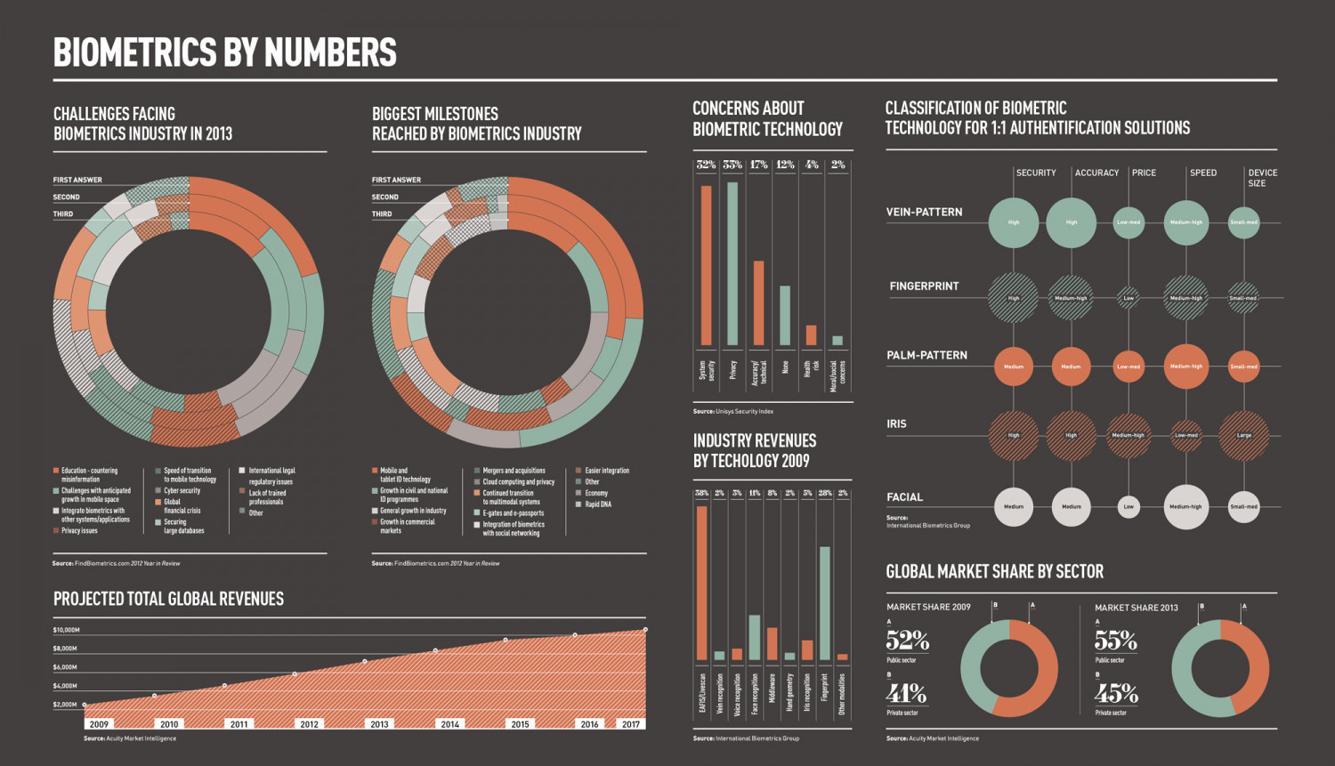 Biometrics by Numbers Infographic
