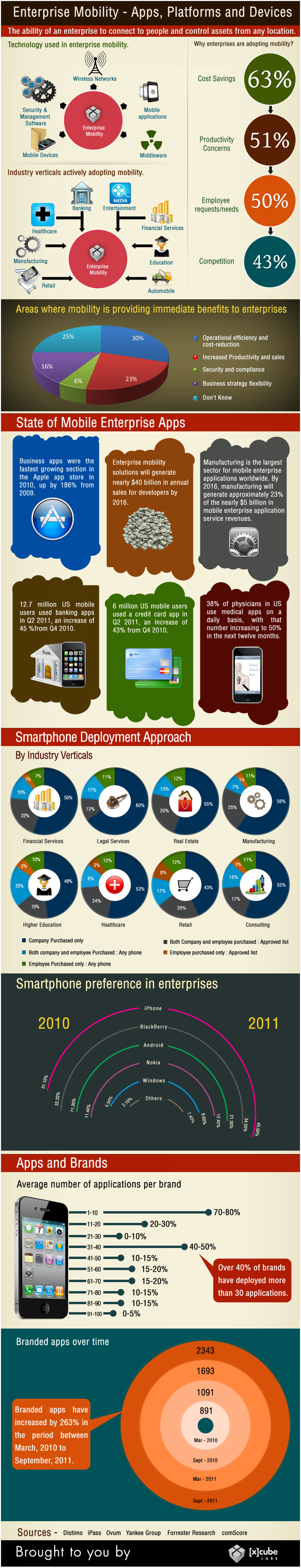 Infographic on Enterprise Mobility – Apps, Platforms and Devices Infographic