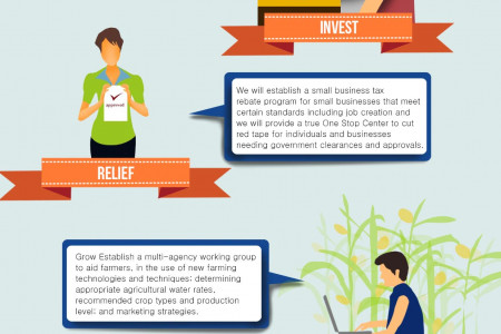 Infographic on first hundred days to create jobs  Infographic