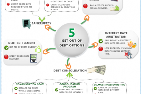Infographic on how you can get out of debt in 5 ways Infographic