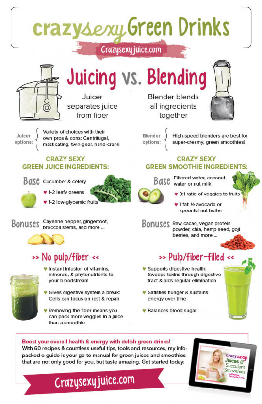 infographic on Juicing Vs. Blending